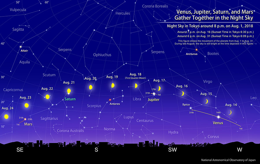 Venus, Jupiter, Saturn, and Mars Gather Together in the