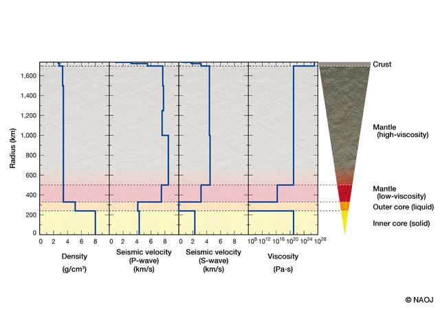 NAOJ 20140807-rise Diagram