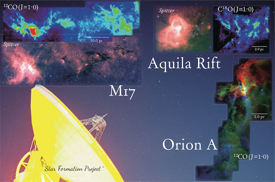 Montage of the CO molecule radio emission-line intensities in the three regions observed by the Star Formation Project and the Nobeyama 45 m Radio Telescope.