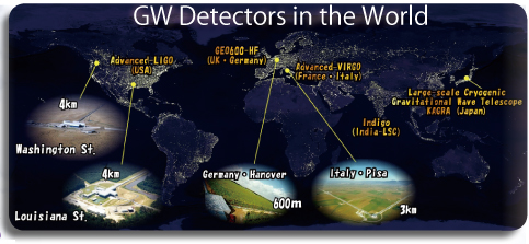 A global network of gravitational wave telescopes