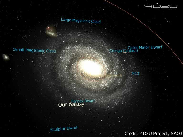 The Milky Way Galaxy and nearby dwarf galaxies with English labels.