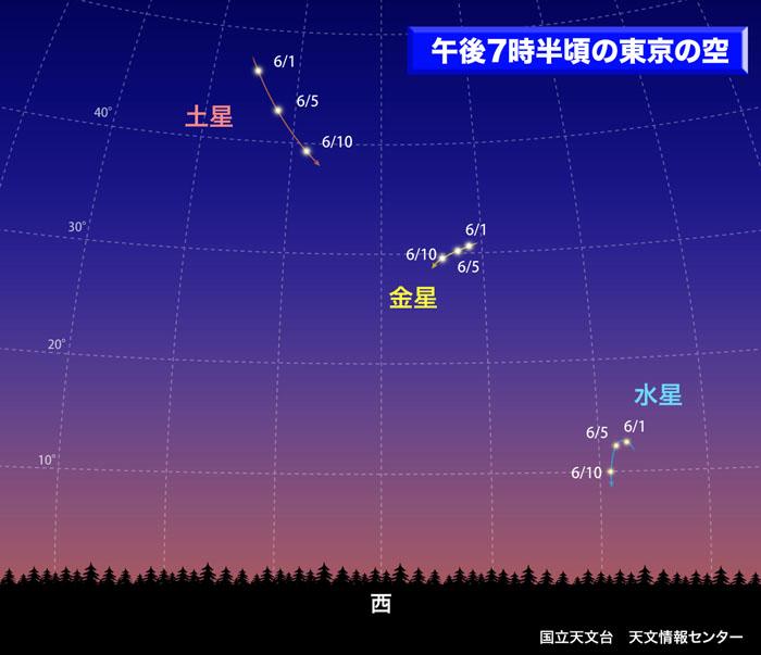 2007年6月 「内惑星ウィーク」キャンペーン:国立天文台