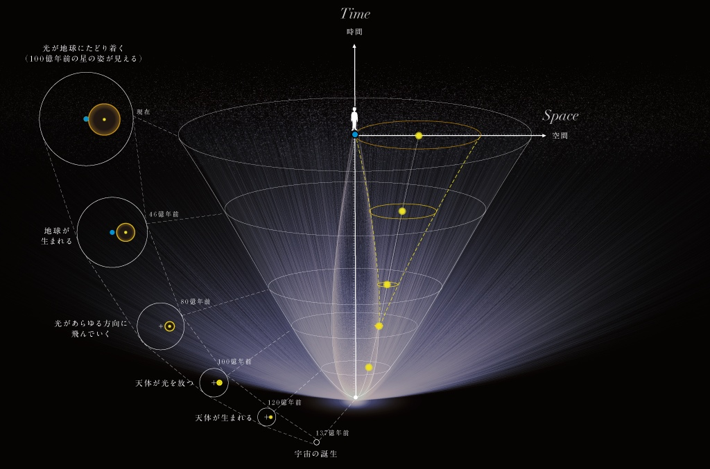 U5b87 U5b99 U56f32013  U2015diagram Of Our Universe U2015
